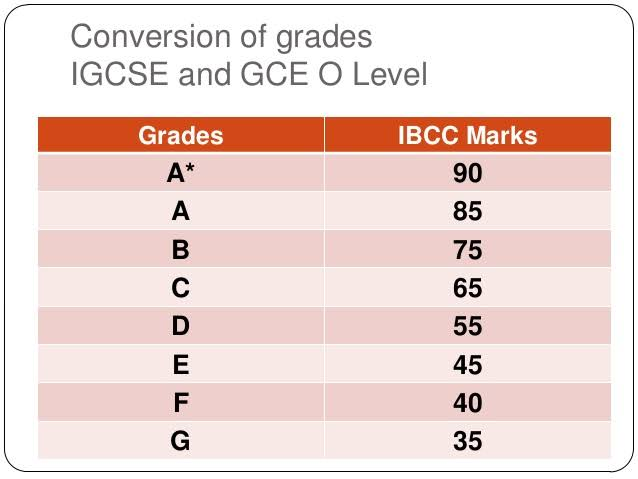 Cambridge IGCSE Grading Explained